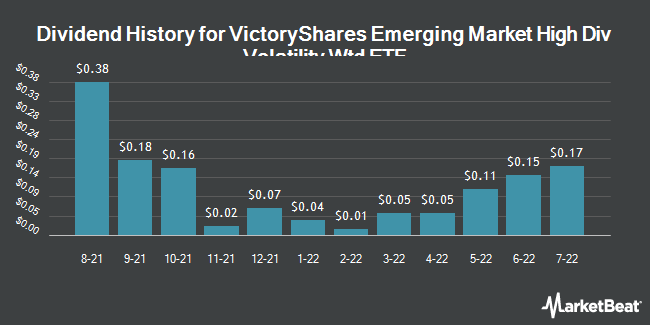 Dividend Payments by Quarter for VictoryShares Emerging Market High Div Volatility Wtd ETF (NASDAQ:CEY)