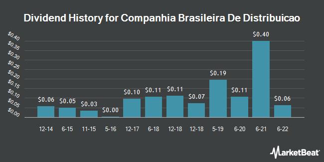Dividend Payments by Quarter for Companhia Brasileira de Distribuicao (NYSE:CBD)