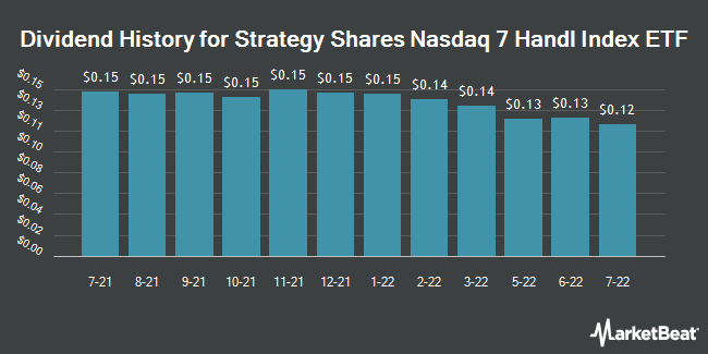Dividend Payments by Quarter for Strategy Shares NASDAQ 7 HANDL ETF (NASDAQ:HNDL)
