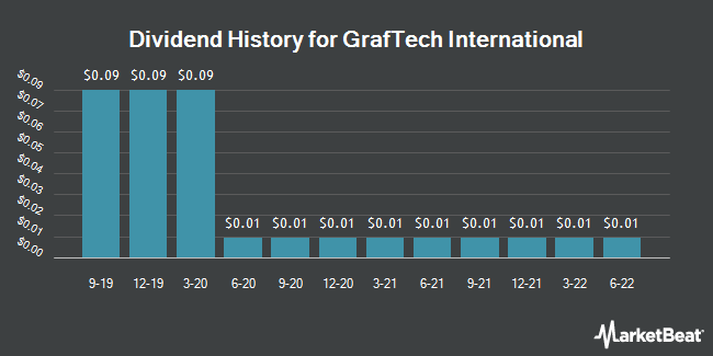 Dividend Payments by Quarter for GrafTech International (NYSE:EAF)