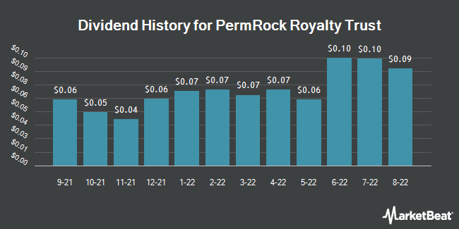 Dividend Payments by Quarter for PermRock Royalty Trust (NYSE:PRT)