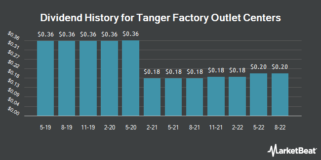 Dividend Payments by Quarter for Tanger Factory Outlet Centers (NYSE:SKT)