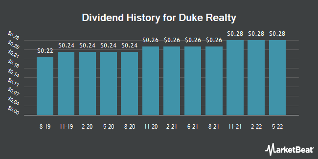 Dividend Payments by Quarter for Duke Realty (NYSE:DRE)