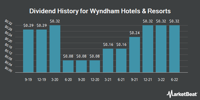 Dividend Payments by Quarter for Wyndham Hotels & Resorts (NYSE:WH)