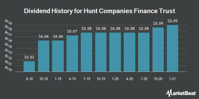 Dividend Payments by Quarter for Hunt Companies Finance Trust (NYSE:HCFT)