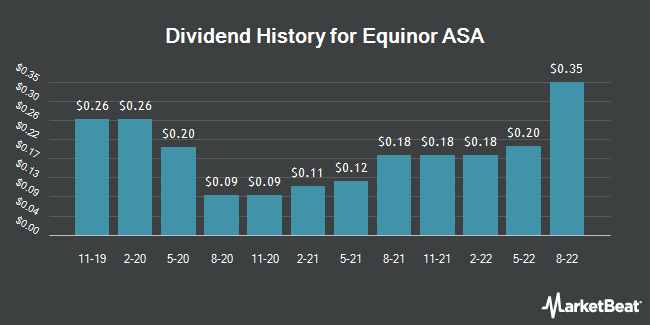 Dividend Payments by Quarter for Equinor ASA (NYSE:EQNR)