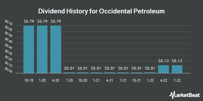 Dividend Payments by Quarter for Occidental Petroleum (NYSE:OXY)