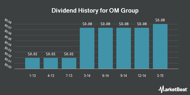 Dividend Payments by Quarter for OM Group (NYSE:OMG)