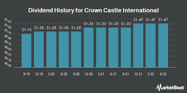 Dividend Payments by Quarter for Crown Castle International (NYSE:CCI)