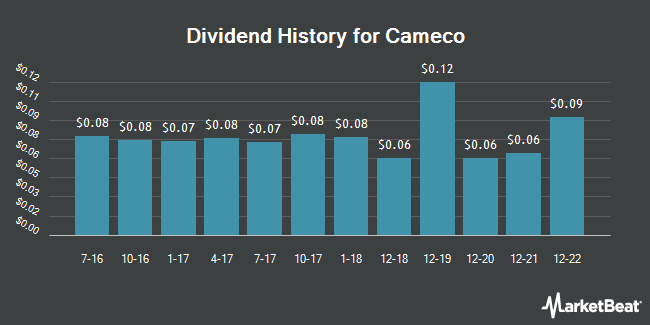Dividend Payments by Quarter for Cameco (NYSE:CCJ)