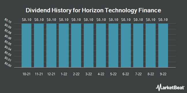 Dividend Payments by Quarter for Horizon Tech Finance (NASDAQ:HRZN)