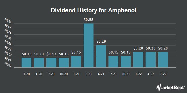 Dividend Payments by Quarter for Amphenol (NYSE:APH)