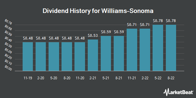 Dividend Payments by Quarter for Williams-Sonoma (NYSE:WSM)