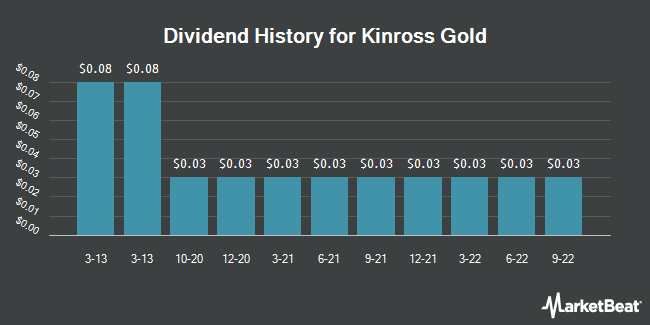 Dividend Payments by Quarter for Kinross Gold (NYSE:KGC)