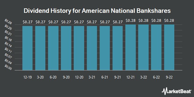 Dividend Payments by Quarter for American National Bankshares (NASDAQ:AMNB)