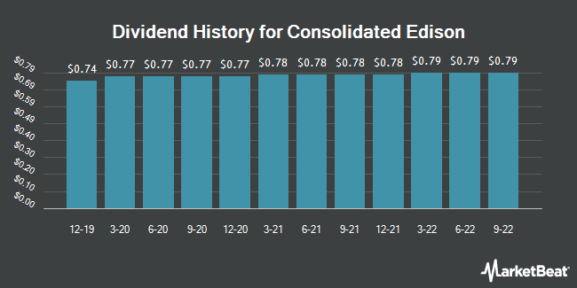 Dividend Payments by Quarter for Consolidated Edison (NYSE:ED)