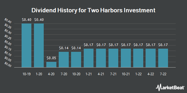 Dividend Payments by Quarter for Two Harbors Investments Corp (NYSE:TWO)