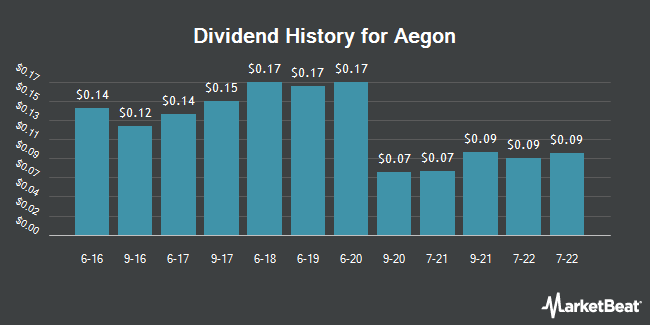 Dividend Payments by Quarter for Aegon (NYSE:AEG)