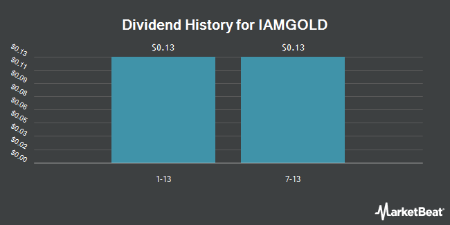 Dividend Payments by Quarter for Iamgold (NYSE:IAG)