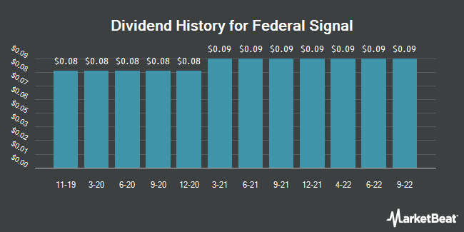 Dividend Payments by Quarter for Federal Signal (NYSE:FSS)