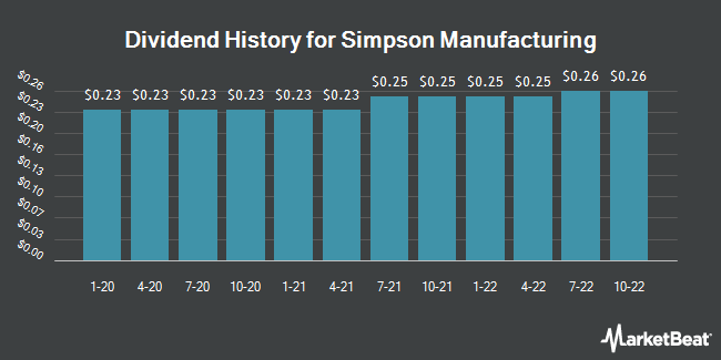 Dividend Payments by Quarter for Simpson Manufacturing (NYSE:SSD)