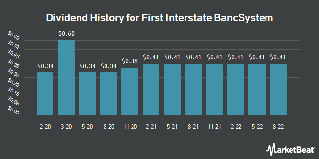 Dividend Payments by Quarter for First Interstate Bancsystem (NASDAQ:FIBK)