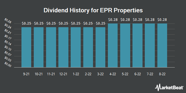 Dividend Payments by Quarter for EPR Properties (NYSE:EPR)