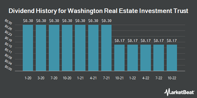 Dividend Payments by Quarter for Washington Real Estate Investment Trust (NYSE:WRE)