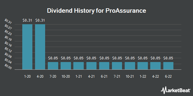 Dividend Payments by Quarter for ProAssurance (NYSE:PRA)