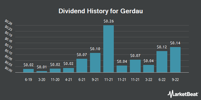 Dividend Payments by Quarter for Gerdau (NYSE:GGB)