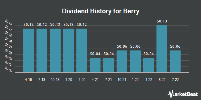 Dividend Payments by Quarter for Berry Petroleum (NASDAQ:BRY)
