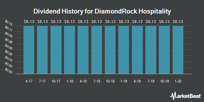 Dividend Payments by Quarter for DiamondRock Hospitality (NYSE:DRH)