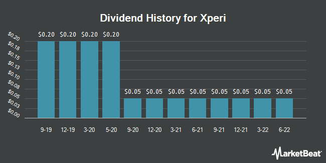 Dividend Payments by Quarter for Xperi (NASDAQ:XPER)