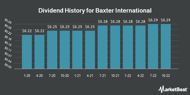 Dividend Payments by Quarter for Baxter International (NYSE:BAX)