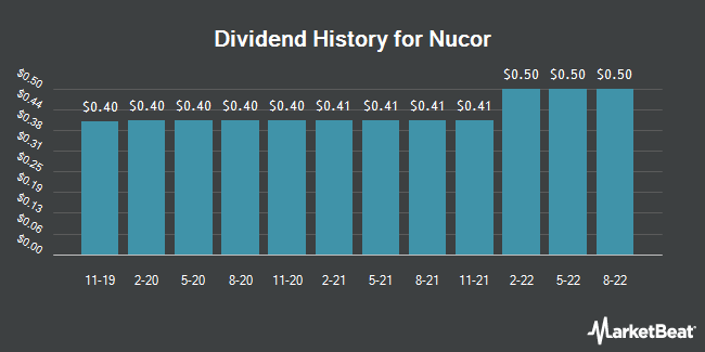 Dividend Payments by Quarter for Nucor (NYSE:NUE)