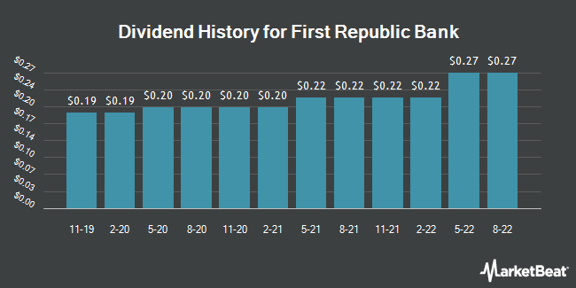 Dividend Payments by Quarter for First Republic Bank (NYSE:FRC)