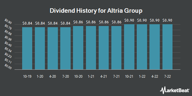 Dividend Payments by Quarter for Altria (NYSE:MO)