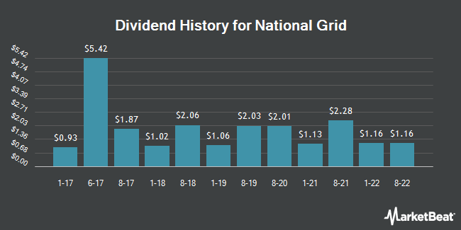 Dividend Payments by Quarter for National Grid Transco (NYSE:NGG)