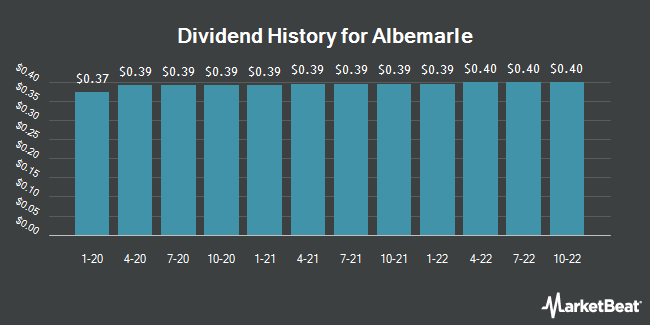 Dividend Payments by Quarter for Albemarle (NYSE:ALB)