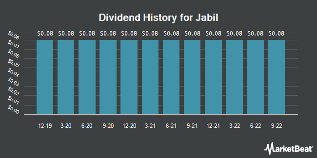 Dividend Payments by Quarter for Jabil (NYSE:JBL)