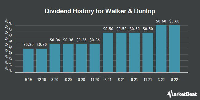 Dividend Payments by Quarter for Walker & Dunlop (NYSE:WD)