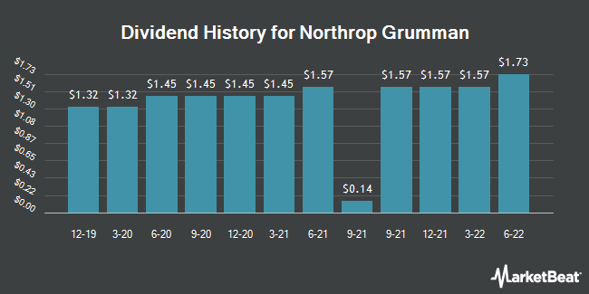 Dividend Payments by Quarter for Northrop Grumman (NYSE:NOC)