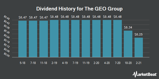 Dividend Payments by Quarter for Geo Group (NYSE:GEO)
