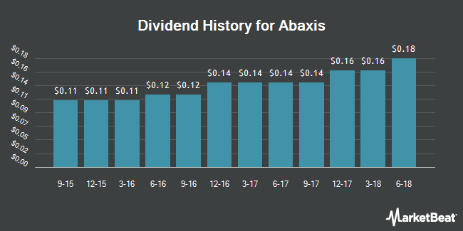 Dividend Payments by Quarter for Abaxis (NASDAQ:ABAX)