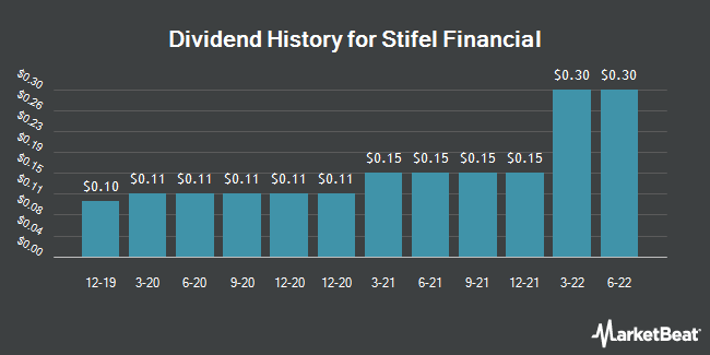 Dividend Payments by Quarter for Stifel Financial (NYSE:SF)