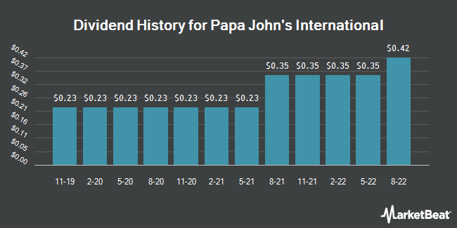 Dividend Payments by Quarter for Papa John`s Int`l (NASDAQ:PZZA)