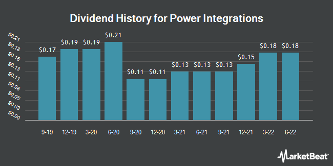 Dividend Payments by Quarter for Power Integrations (NASDAQ:POWI)