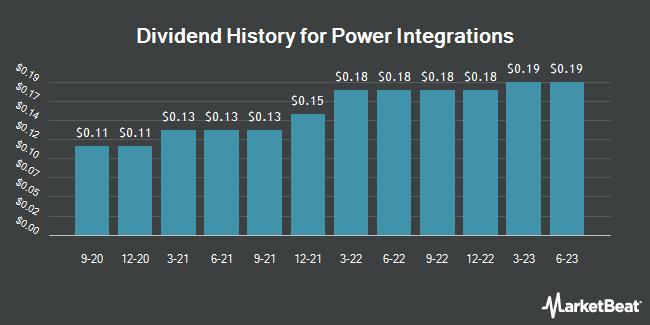 Dividend Payments by Quarter for Power Integrations (NASDAQ:POWI)