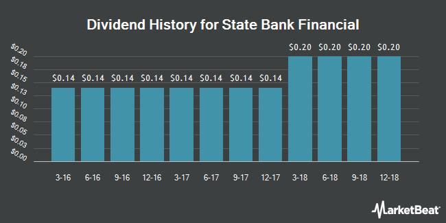 Dividend Payments by Quarter for State Bank Financial (NASDAQ:STBZ)