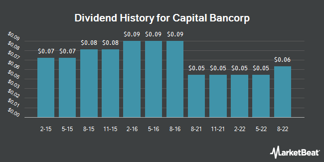 Dividend Payments by Quarter for Chicopee Bancorp (NASDAQ:CBNK)